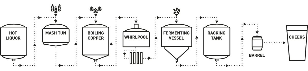 The Brewing Process - Hydes - Made of Manchester